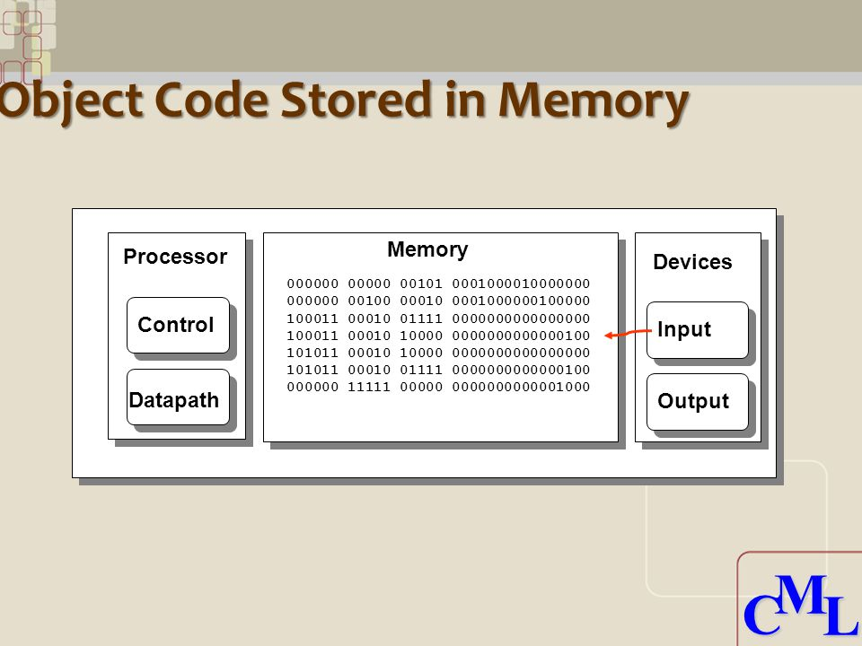 CML CML Object Code Stored in Memory Processor Control Datapath Memory Devices Input Output 000000 00000 00101 0001000010000000 000000 00100 00010 0001000000100000 100011 00010 01111 0000000000000000 100011 00010 10000 0000000000000100 101011 00010 10000 0000000000000000 101011 00010 01111 0000000000000100 000000 11111 00000 0000000000001000