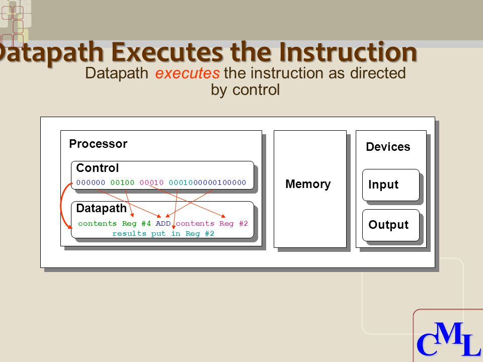 CML CML Datapath Executes the Instruction Processor Control Datapath Memory Devices Input Output contents Reg #4 ADD contents Reg #2 results put in Reg #2 Datapath executes the instruction as directed by control 000000 00100 00010 0001000000100000