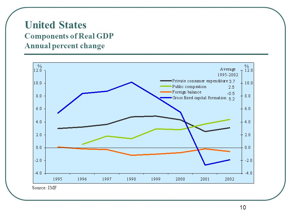 10 Source: IMF United States Components of Real GDP Annual percent change