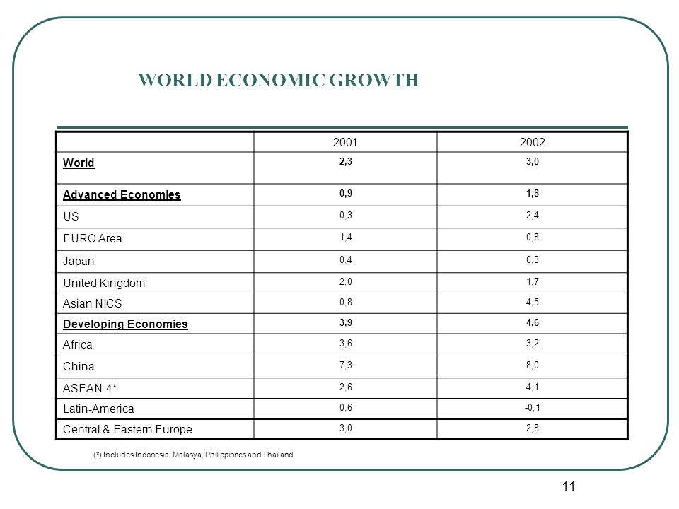 11 WORLD ECONOMIC GROWTH 20012002 World 2,33,0 Advanced Economies 0,91,8 US 0,32,4 EURO Area 1,40,8 Japan 0,40,3 United Kingdom 2,01,7 Asian NICS 0,84,5 Developing Economies 3,94,6 Africa 3,63,2 China 7,38,0 ASEAN-4* 2,64,1 Latin-America 0,6-0,1 Central & Eastern Europe 3,02,8 (*) Includes Indonesia, Malasya, Philippinnes and Thailand