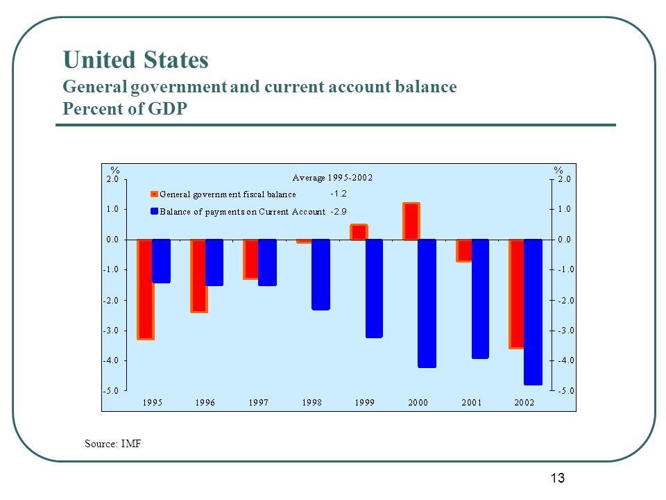 13 United States General government and current account balance Percent of GDP Source: IMF