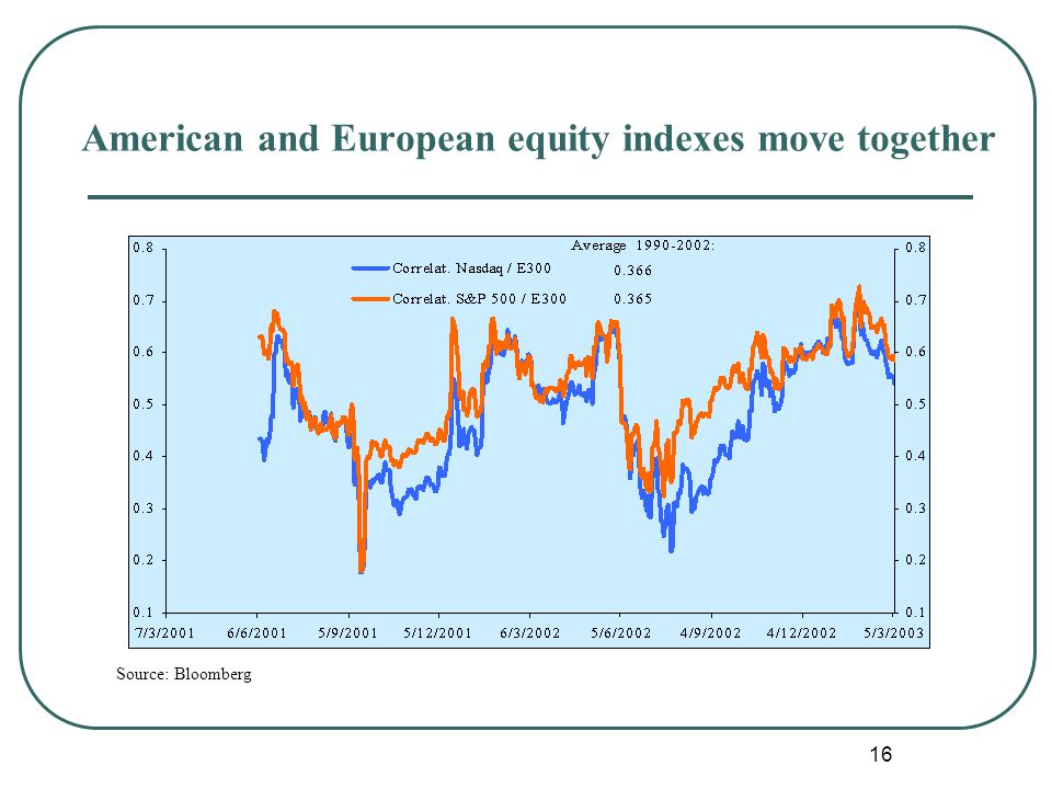 16 Source: Bloomberg American and European equity indexes move together