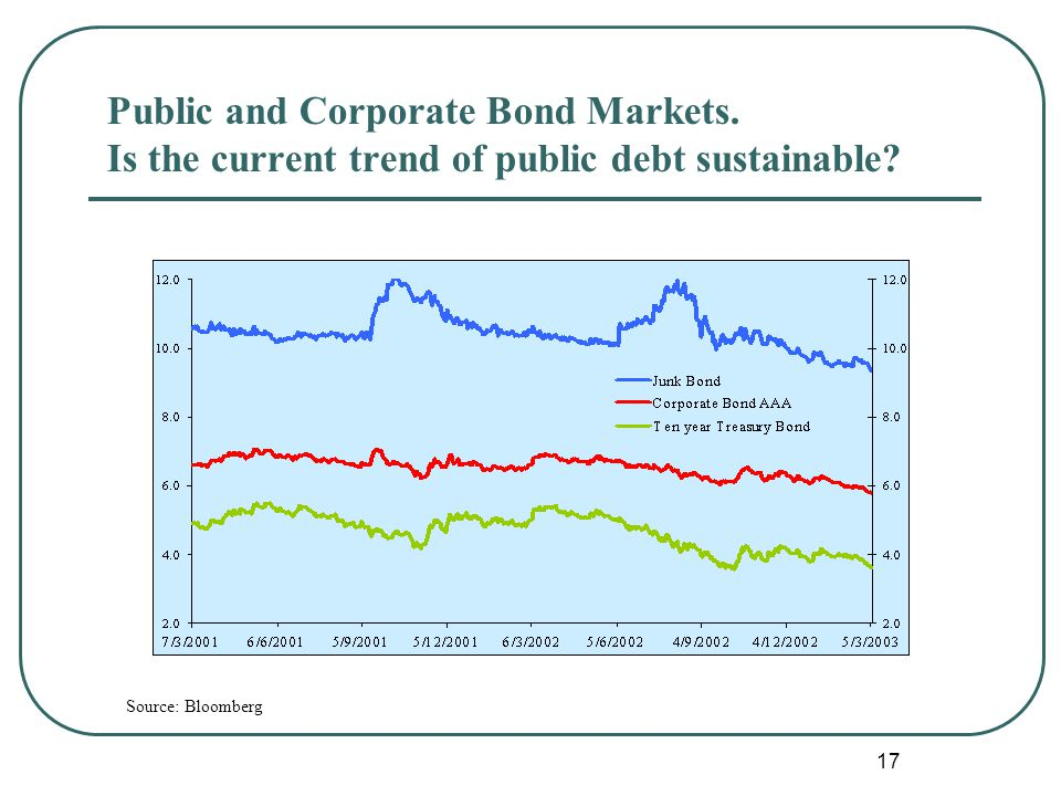 17 Public and Corporate Bond Markets. Is the current trend of public debt sustainable.