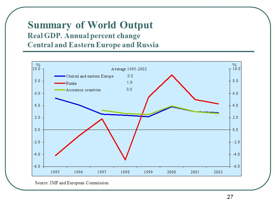 27 Source: IMF and European Commission Summary of World Output Real GDP.