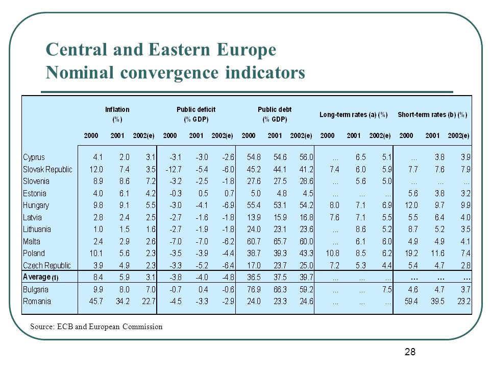 28 Source: ECB and European Commission Central and Eastern Europe Nominal convergence indicators