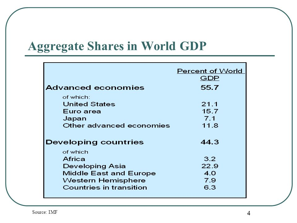 4 Aggregate Shares in World GDP Source: IMF