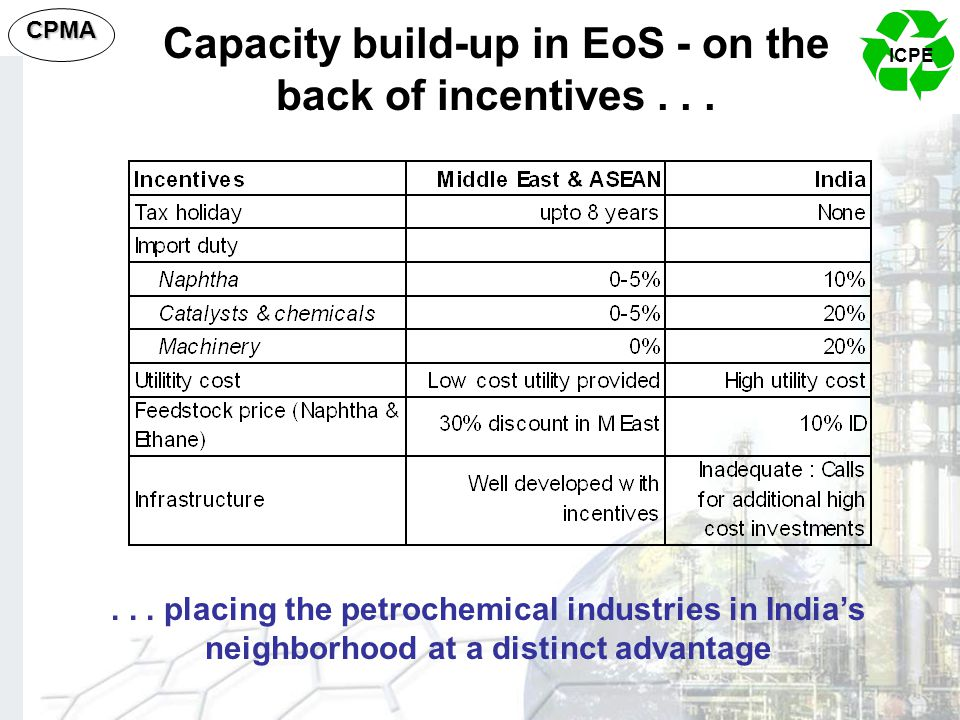 ICPE CPMA Capacity build-up in EoS - on the back of incentives...... placing the petrochemical industries in India's neighborhood at a distinct advant