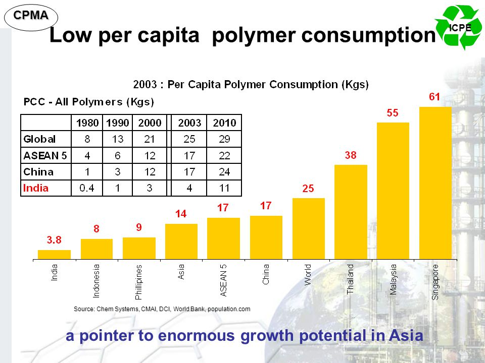 ICPE CPMA Low per capita polymer consumption Source: Chem Systems, CMAI, DCI, World Bank, population.com a pointer to enormous growth potential in Asi