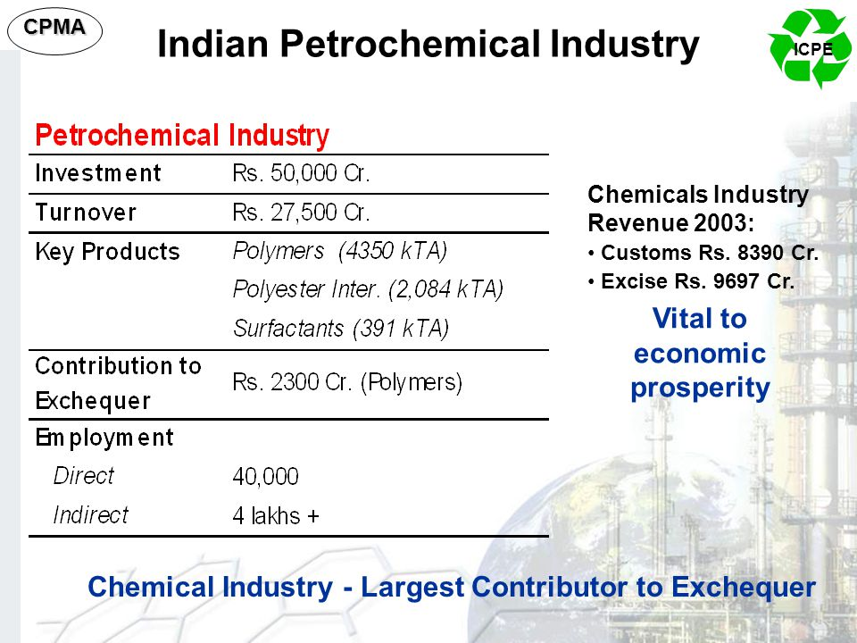 ICPE CPMA Indian Petrochemical Industry Vital to economic prosperity Chemical Industry - Largest Contributor to Exchequer Chemicals Industry Revenue 2
