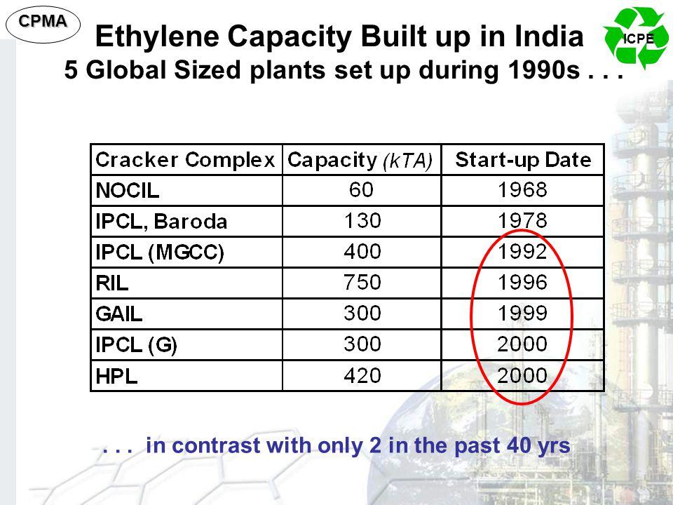 ICPE CPMA Ethylene Capacity Built up in India 5 Global Sized plants set up during 1990s...... in contrast with only 2 in the past 40 yrs