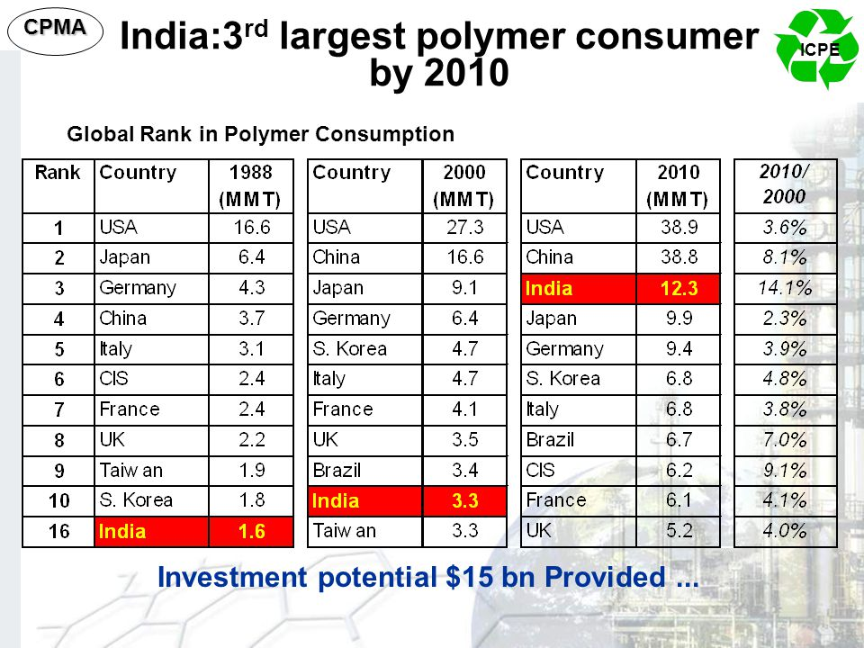 ICPE CPMA Global Rank in Polymer Consumption Investment potential $15 bn Provided... India:3 rd largest polymer consumer by 2010