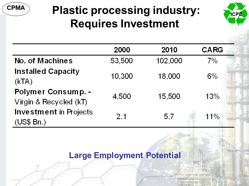 ICPE CPMA Plastic processing industry: Requires Investment Large Employment Potential