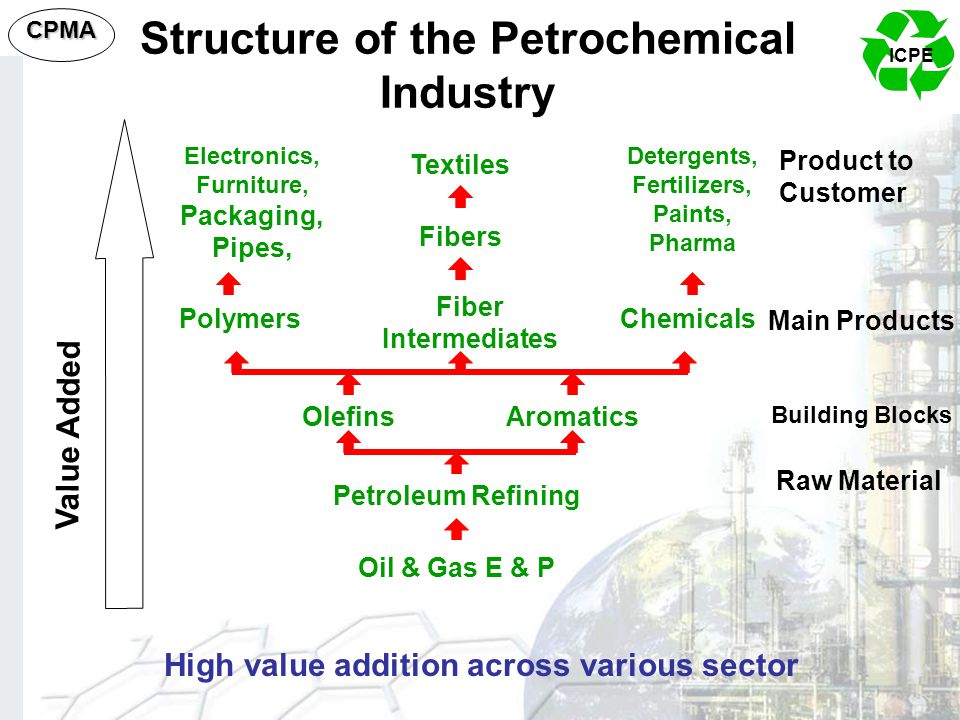 CPMA Value Added Oil & Gas E & P Petroleum Refining OlefinsAromatics Polymers Fiber Intermediates Chemicals Fibers Textiles Raw Material Building Bloc