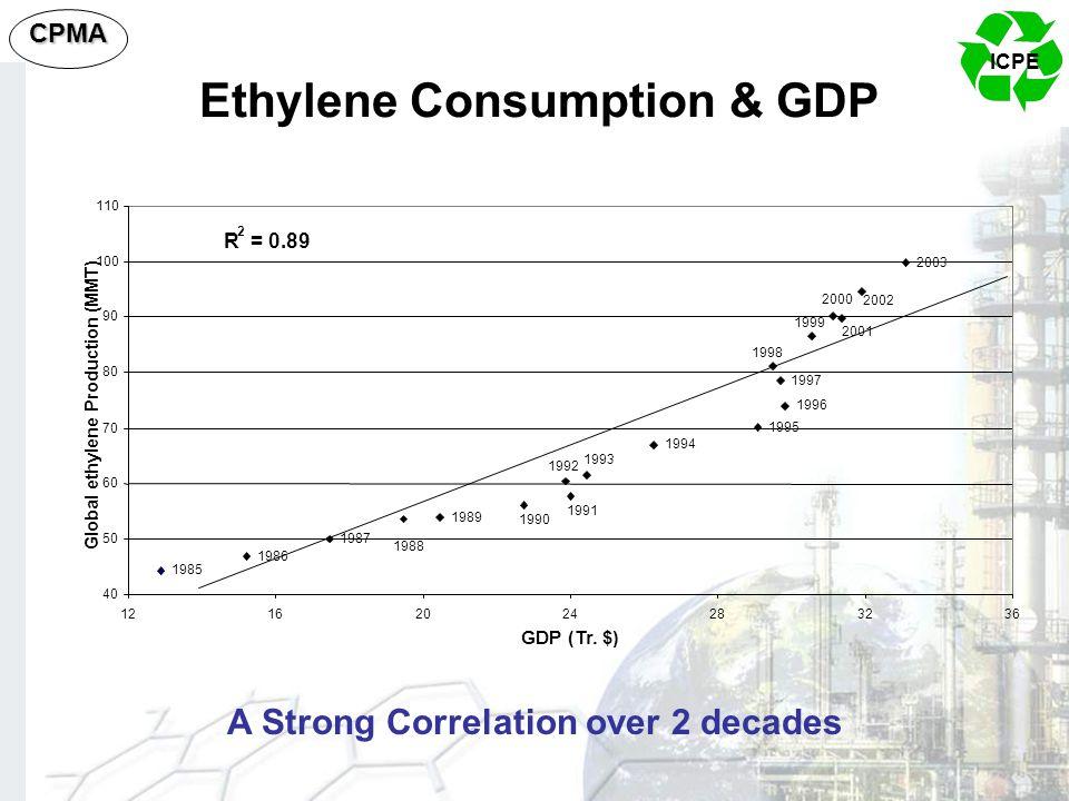 ICPE CPMA Ethylene Consumption & GDP A Strong Correlation over 2 decades 1985 1986 1987 1989 1994 1995 1996 1997 2003 1988 1990 1991 1992 1993 1998 19