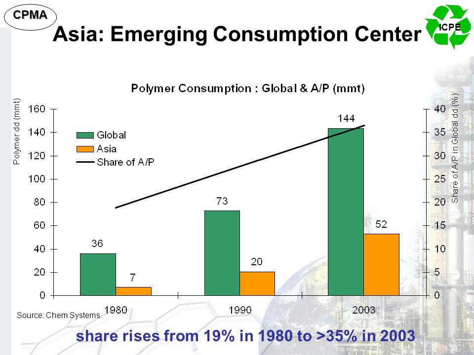 ICPE CPMA Asia: Emerging Consumption Center Source: Chem Systems share rises from 19% in 1980 to >35% in 2003