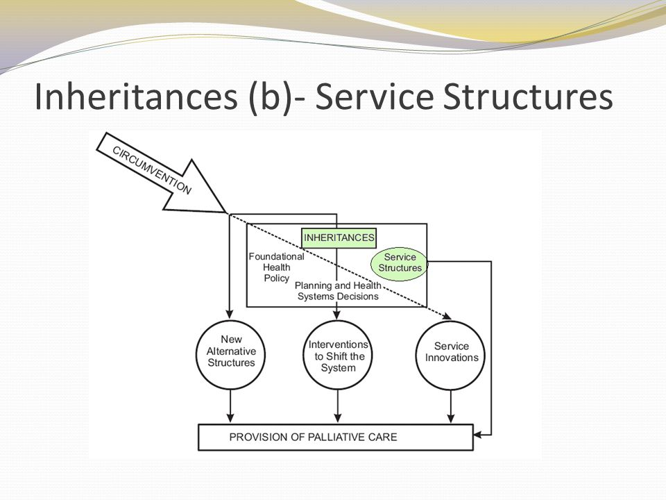Inheritances (b)- Service Structures