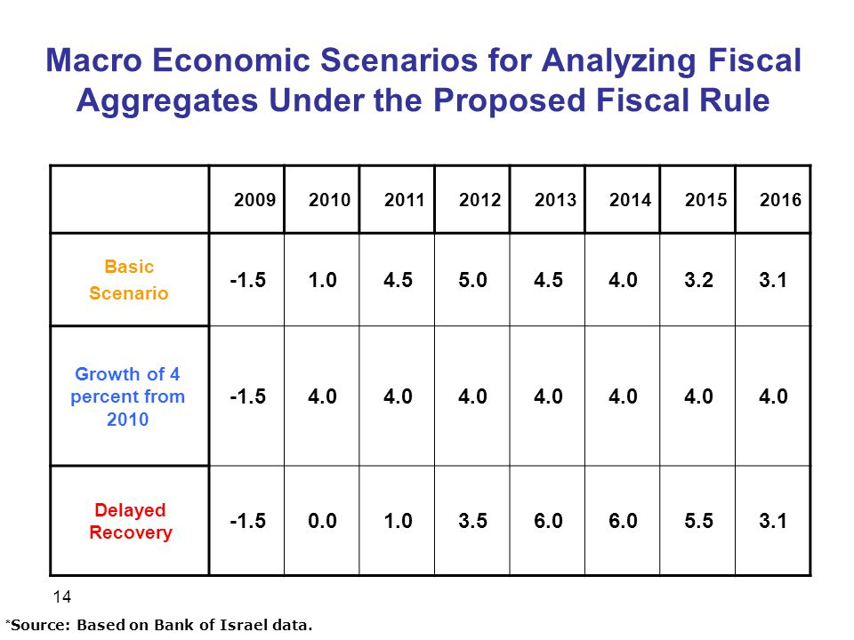 14 Macro Economic Scenarios for Analyzing Fiscal Aggregates Under the Proposed Fiscal Rule * Source: Based on Bank of Israel data..