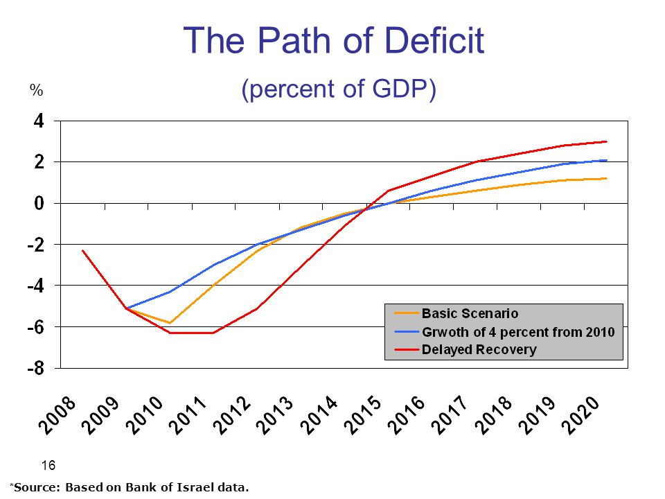 16 The Path of Deficit (percent of GDP) * Source: Based on Bank of Israel data.. %