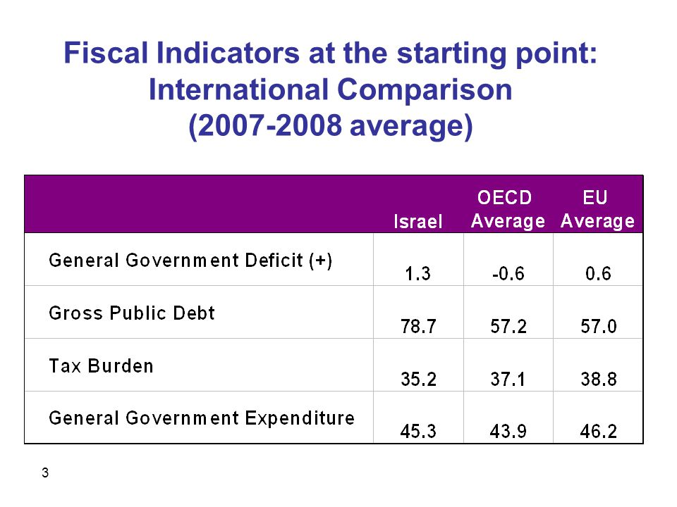 3 Fiscal Indicators at the starting point: International Comparison ( average)