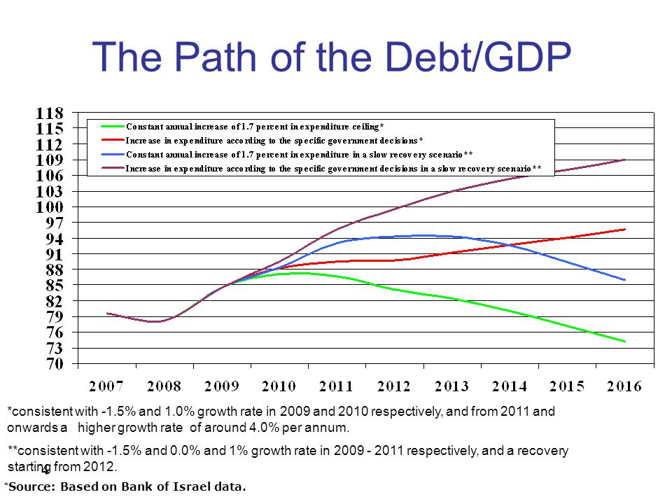 4 The Path of the Debt/GDP * Source: Based on Bank of Israel data..