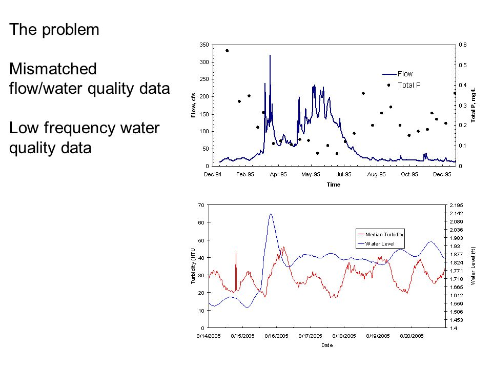 The problem Mismatched flow/water quality data Low frequency water quality data