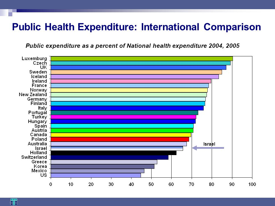 Public Health Expenditure: International Comparison Israel Public expenditure as a percent of National health expenditure 2004, 2005