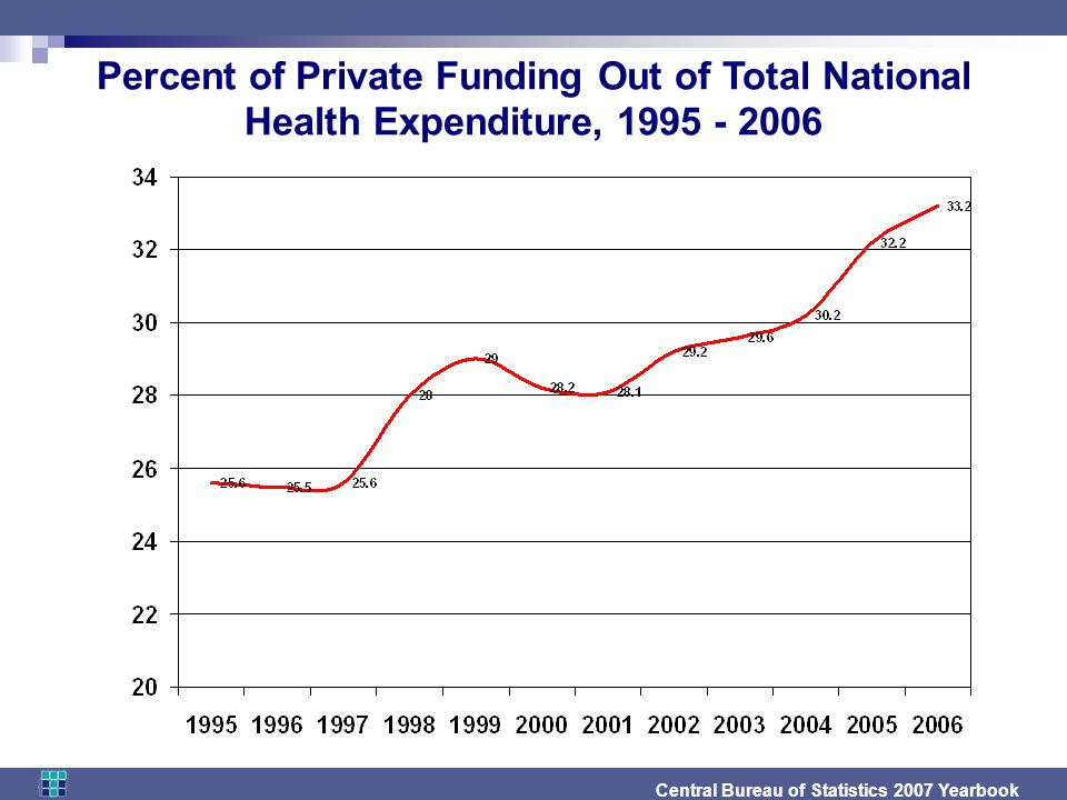 Percent of Private Funding Out of Total National Health Expenditure, Central Bureau of Statistics 2007 Yearbook
