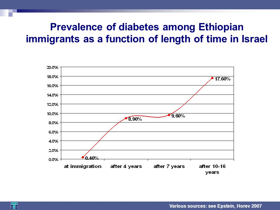 Prevalence of diabetes among Ethiopian immigrants as a function of length of time in Israel Various sources: see Epstein, Horev 2007
