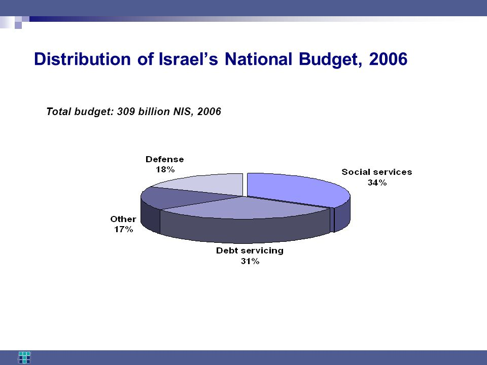 Distribution of Israel's National Budget, 2006 Total budget: 309 billion NIS, 2006