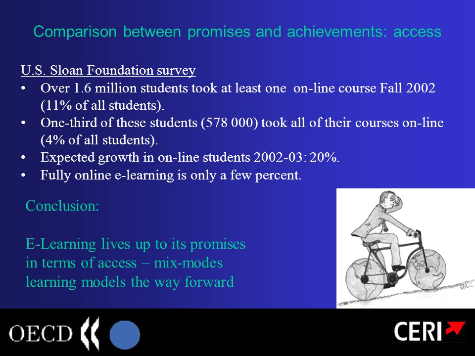 U.S. Sloan Foundation survey Over 1.6 million students took at least one on-line course Fall 2002 (11% of all students). One-third of these students (
