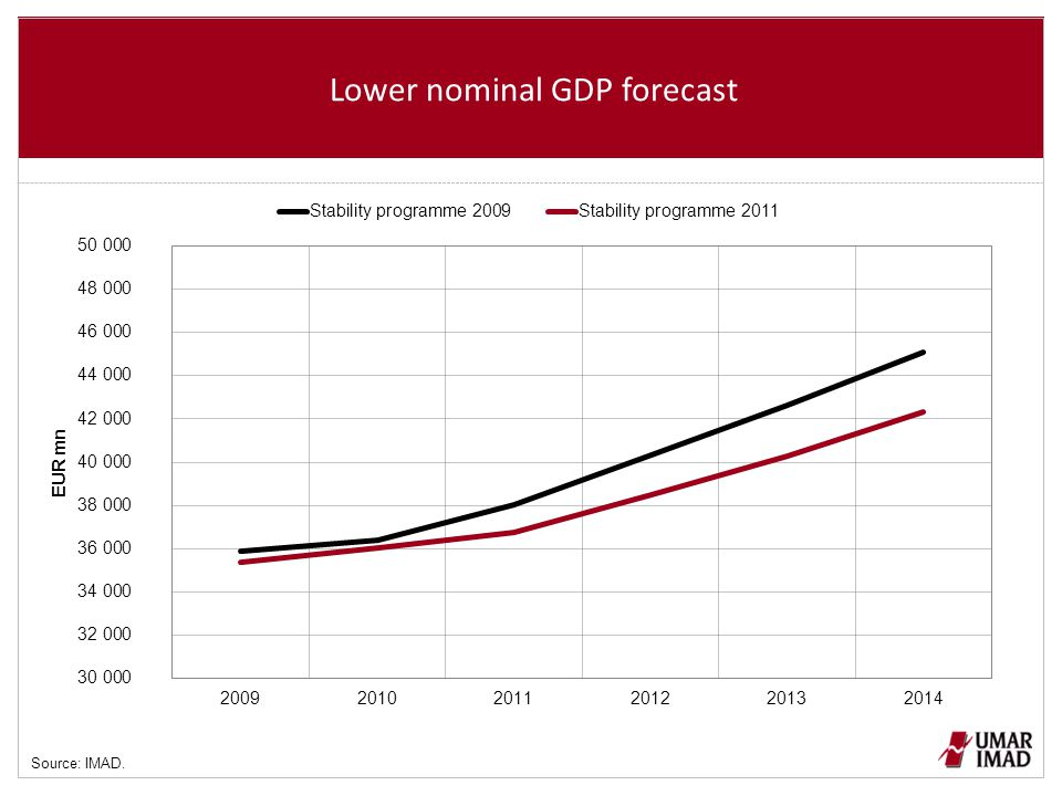 Lower nominal GDP forecast Source: IMAD.