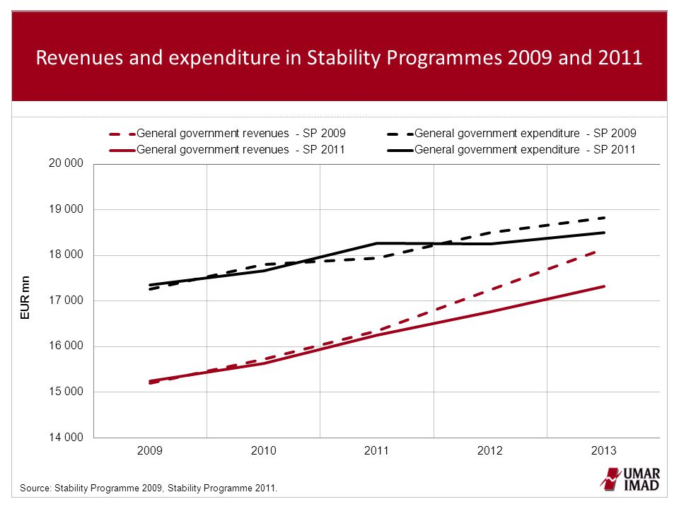 Revenues and expenditure in Stability Programmes 2009 and 2011 Source: Stability Programme 2009, Stability Programme 2011.
