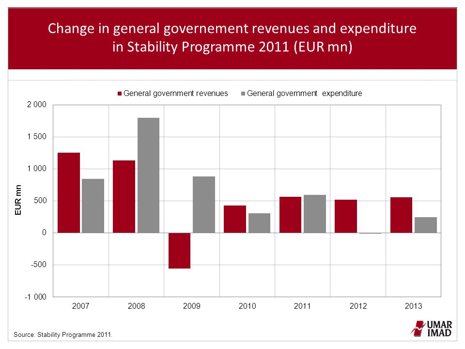 Change in general governement revenues and expenditure in Stability Programme 2011 (EUR mn) Source: Stability Programme 2011.