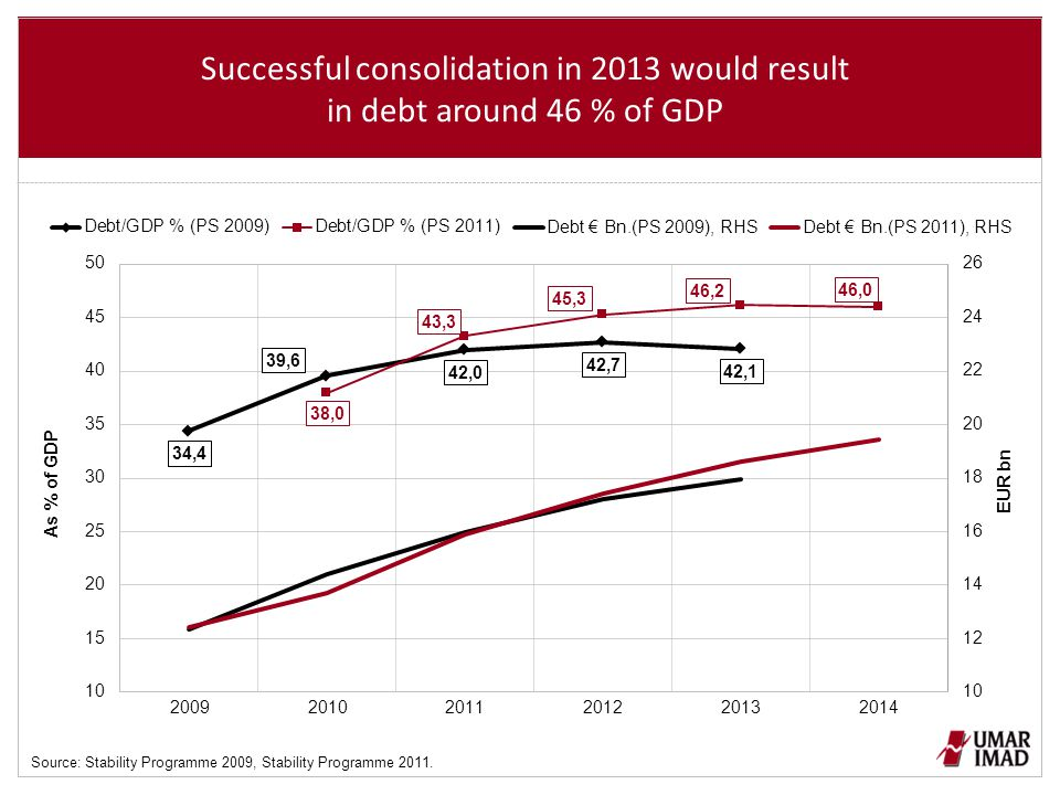 Successful consolidation in 2013 would result in debt around 46 % of GDP Source: Stability Programme 2009, Stability Programme 2011.