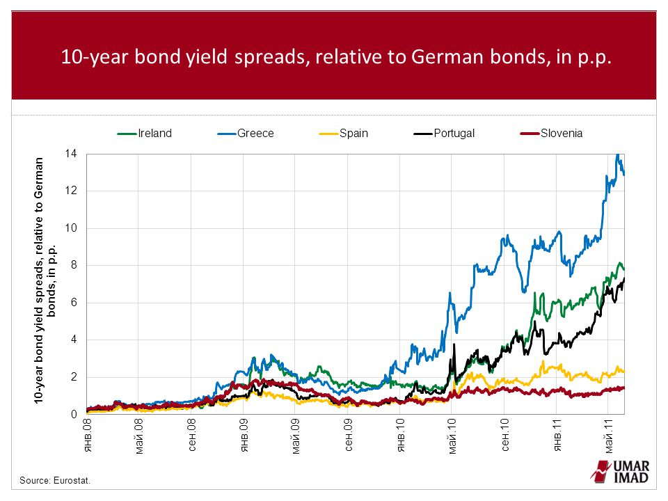 10-year bond yield spreads, relative to German bonds, in p.p. Source: Eurostat.