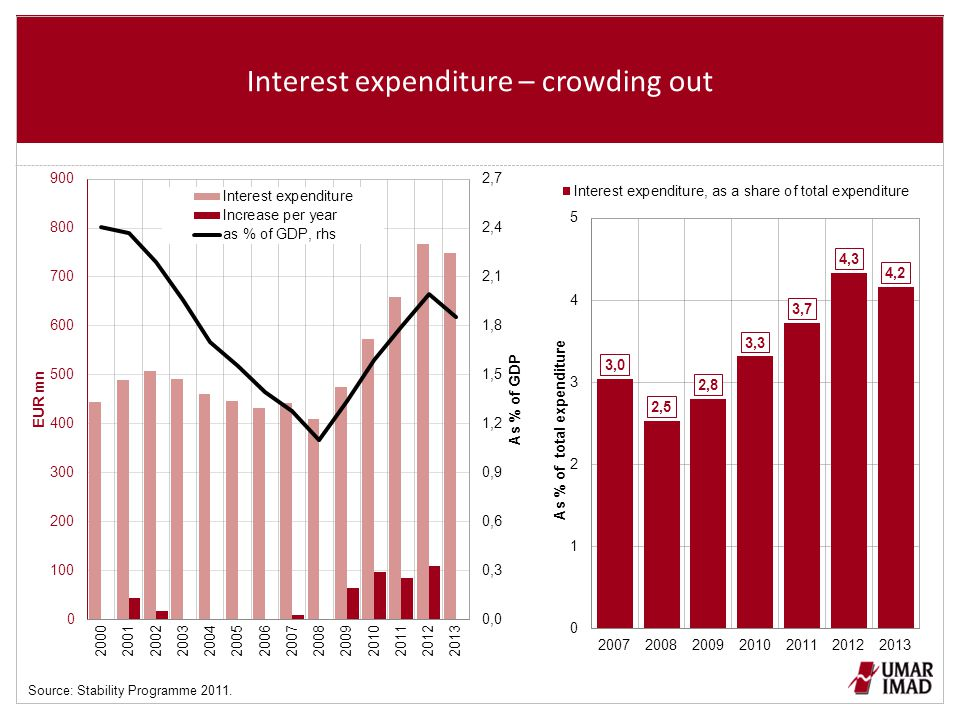 Interest expenditure – crowding out Source: Stability Programme 2011.