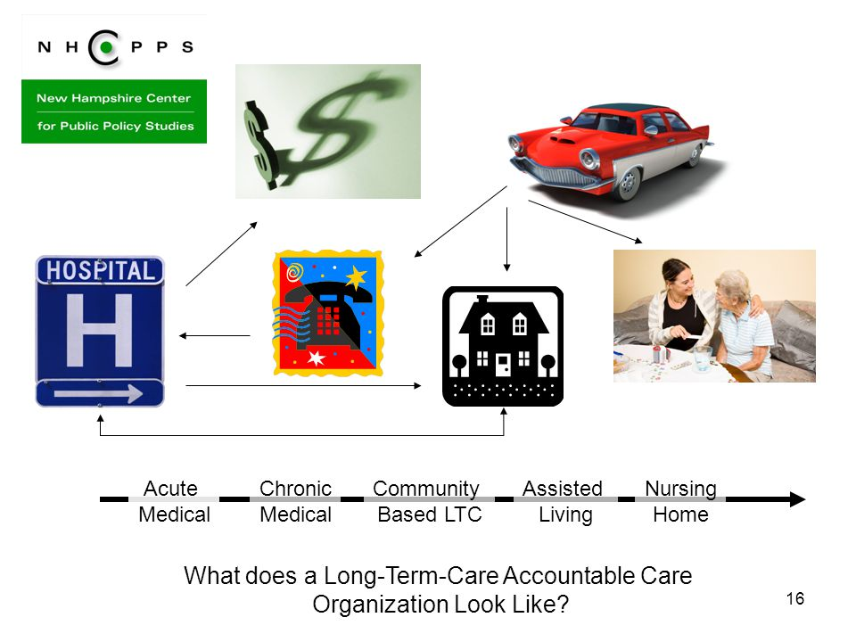16 Acute Medical Chronic Medical Community Based LTC Assisted Living Nursing Home What does a Long-Term-Care Accountable Care Organization Look Like