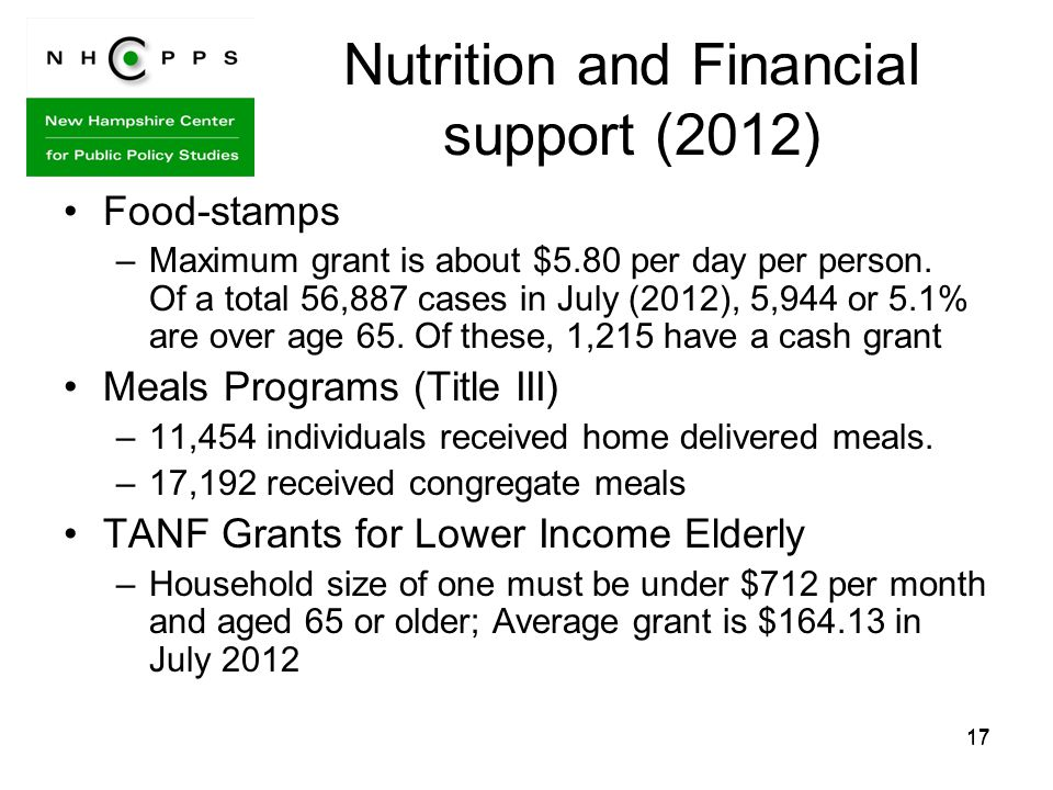 17 Nutrition and Financial support (2012) Food-stamps –Maximum grant is about $5.80 per day per person.