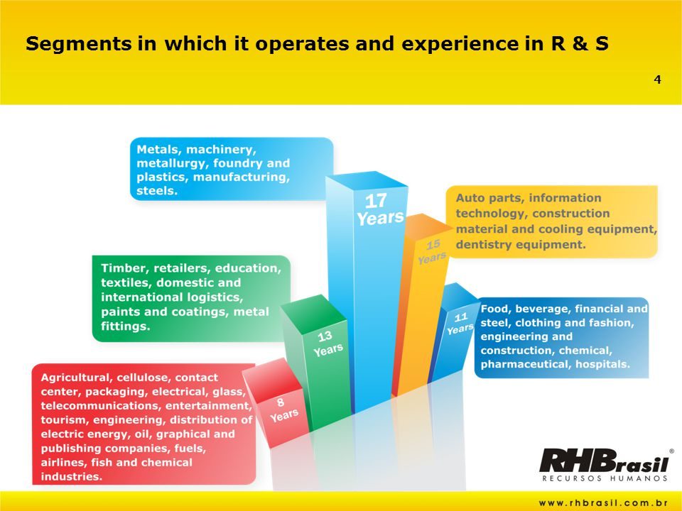 4 Segments in which it operates and experience in R & S