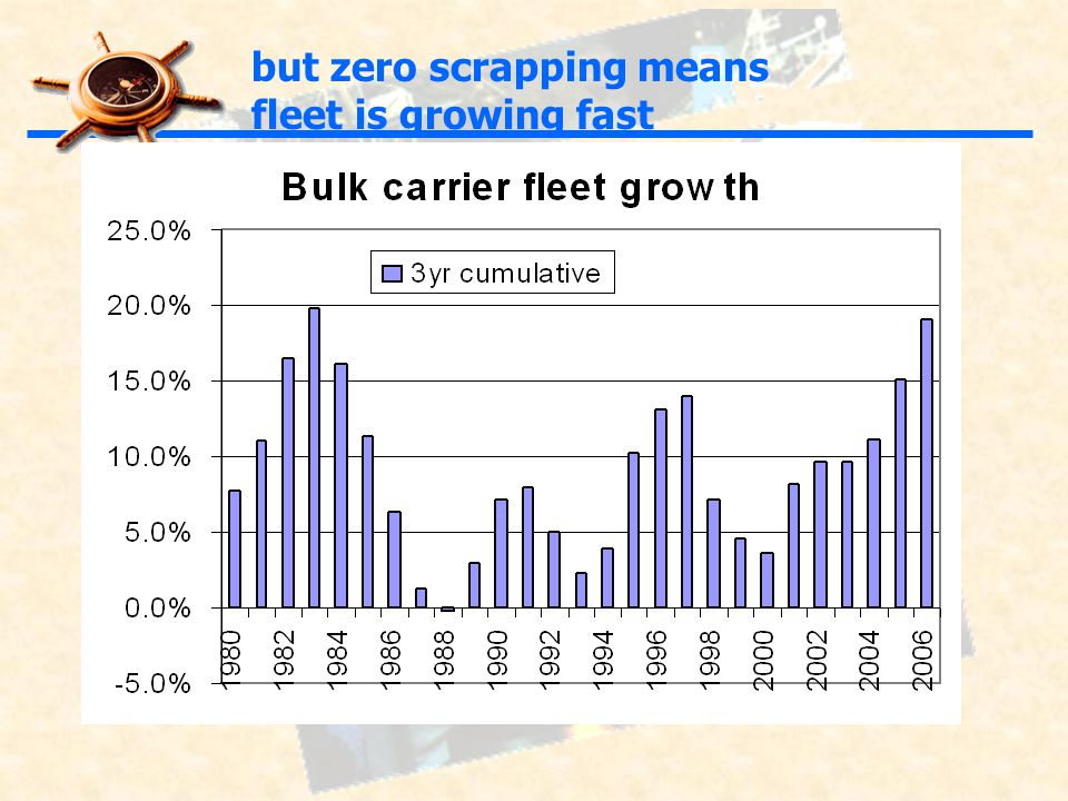 but zero scrapping means fleet is growing fast
