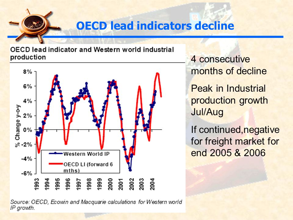 4 consecutive months of decline Peak in Industrial production growth Jul/Aug If continued,negative for freight market for end 2005 & 2006 OECD lead indicators decline