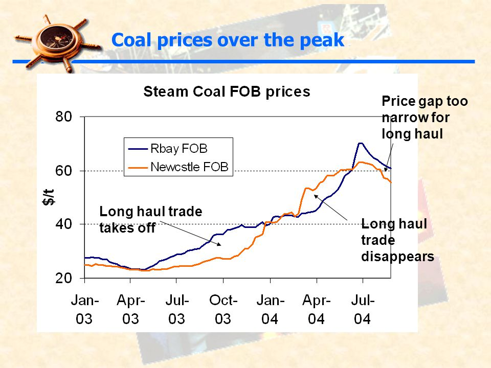 Price gap too narrow for long haul Coal prices over the peak Long haul trade takes off Long haul trade disappears