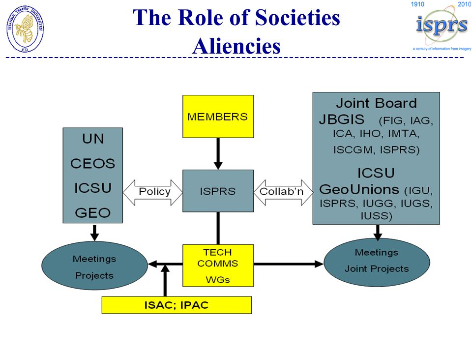 -------------------------------------------------------------------------------------- The Role of Societies Aliencies