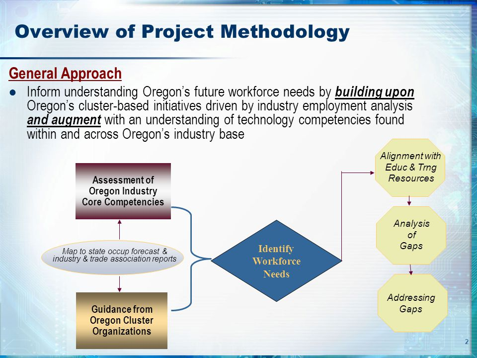 2 Overview of Project Methodology General Approach ● Inform understanding Oregon's future workforce needs by building upon Oregon's cluster-based initiatives driven by industry employment analysis and augment with an understanding of technology competencies found within and across Oregon's industry base Assessment of Oregon Industry Core Competencies Guidance from Oregon Cluster Organizations Identify Workforce Needs Map to state occup forecast & industry & trade association reports Alignment with Educ & Trng Resources Analysis of Gaps Addressing Gaps