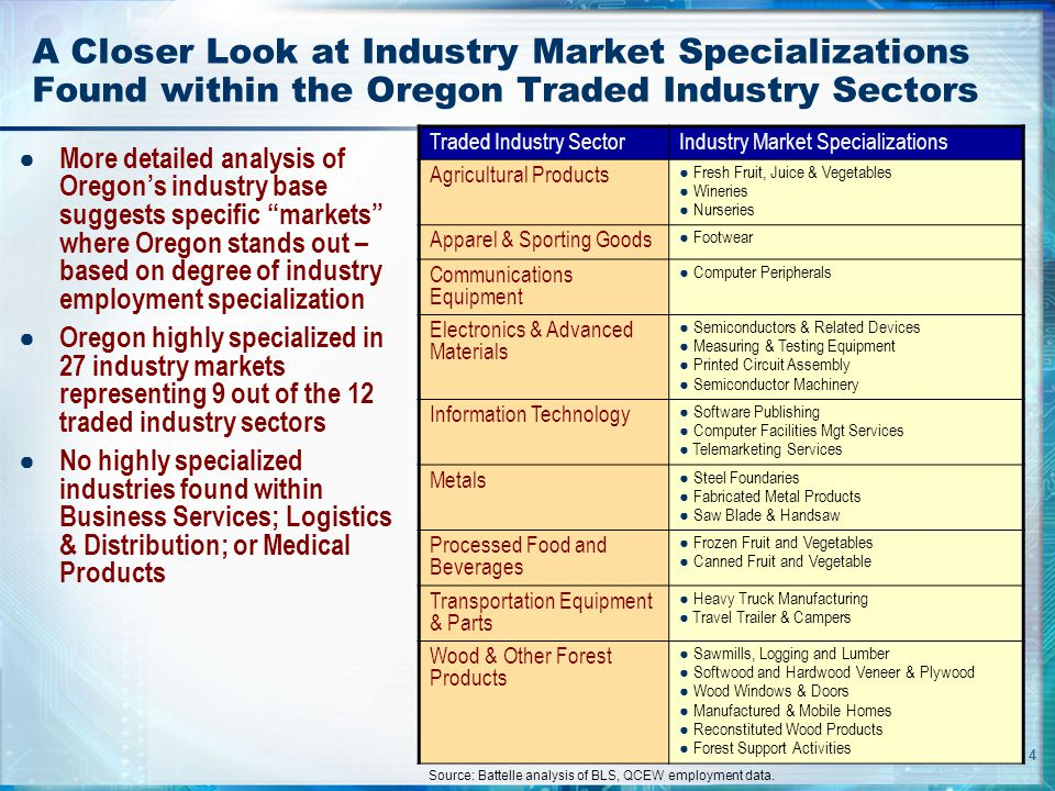 4 A Closer Look at Industry Market Specializations Found within the Oregon Traded Industry Sectors ● More detailed analysis of Oregon's industry base suggests specific markets where Oregon stands out – based on degree of industry employment specialization ● Oregon highly specialized in 27 industry markets representing 9 out of the 12 traded industry sectors ● No highly specialized industries found within Business Services; Logistics & Distribution; or Medical Products Traded Industry SectorIndustry Market Specializations Agricultural Products ● Fresh Fruit, Juice & Vegetables ● Wineries ● Nurseries Apparel & Sporting Goods ● Footwear Communications Equipment ● Computer Peripherals Electronics & Advanced Materials ● Semiconductors & Related Devices ● Measuring & Testing Equipment ● Printed Circuit Assembly ● Semiconductor Machinery Information Technology ● Software Publishing ● Computer Facilities Mgt Services ● Telemarketing Services Metals ● Steel Foundaries ● Fabricated Metal Products ● Saw Blade & Handsaw Processed Food and Beverages ● Frozen Fruit and Vegetables ● Canned Fruit and Vegetable Transportation Equipment & Parts ● Heavy Truck Manufacturing ● Travel Trailer & Campers Wood & Other Forest Products ● Sawmills, Logging and Lumber ● Softwood and Hardwood Veneer & Plywood ● Wood Windows & Doors ● Manufactured & Mobile Homes ● Reconstituted Wood Products ● Forest Support Activities Source: Battelle analysis of BLS, QCEW employment data.
