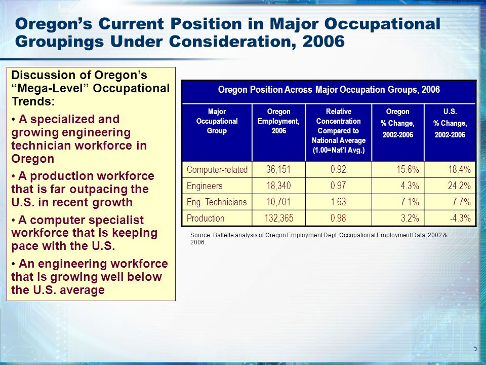5 Oregon's Current Position in Major Occupational Groupings Under Consideration, 2006 Oregon Position Across Major Occupation Groups, 2006 Major Occup