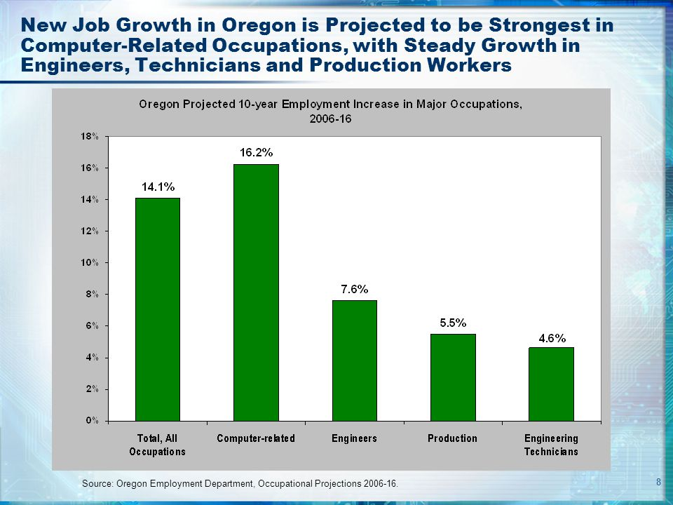 8 New Job Growth in Oregon is Projected to be Strongest in Computer-Related Occupations, with Steady Growth in Engineers, Technicians and Production W