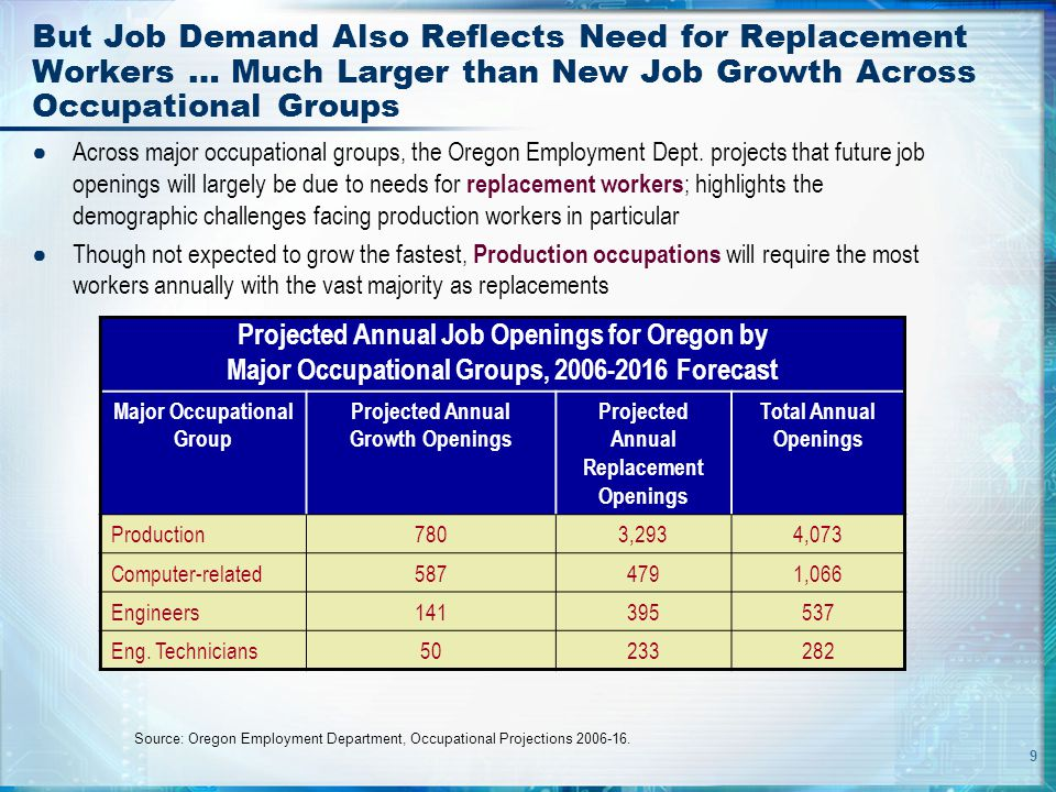 9 But Job Demand Also Reflects Need for Replacement Workers … Much Larger than New Job Growth Across Occupational Groups ● Across major occupational g