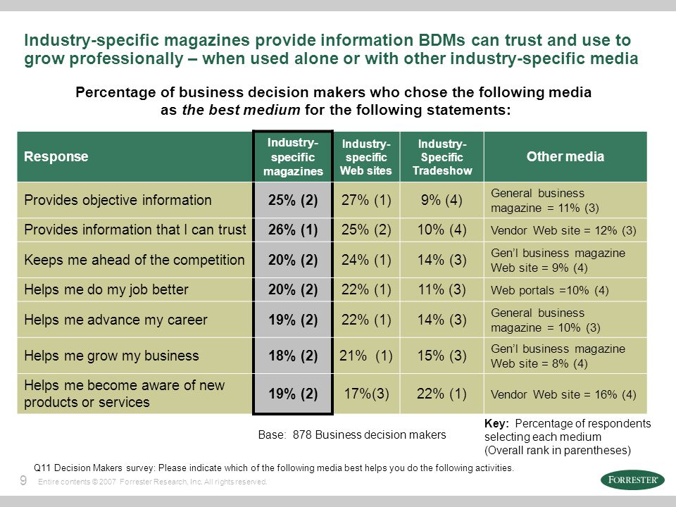 9 Entire contents © 2007 Forrester Research, Inc. All rights reserved. Industry-specific magazines provide information BDMs can trust and use to grow