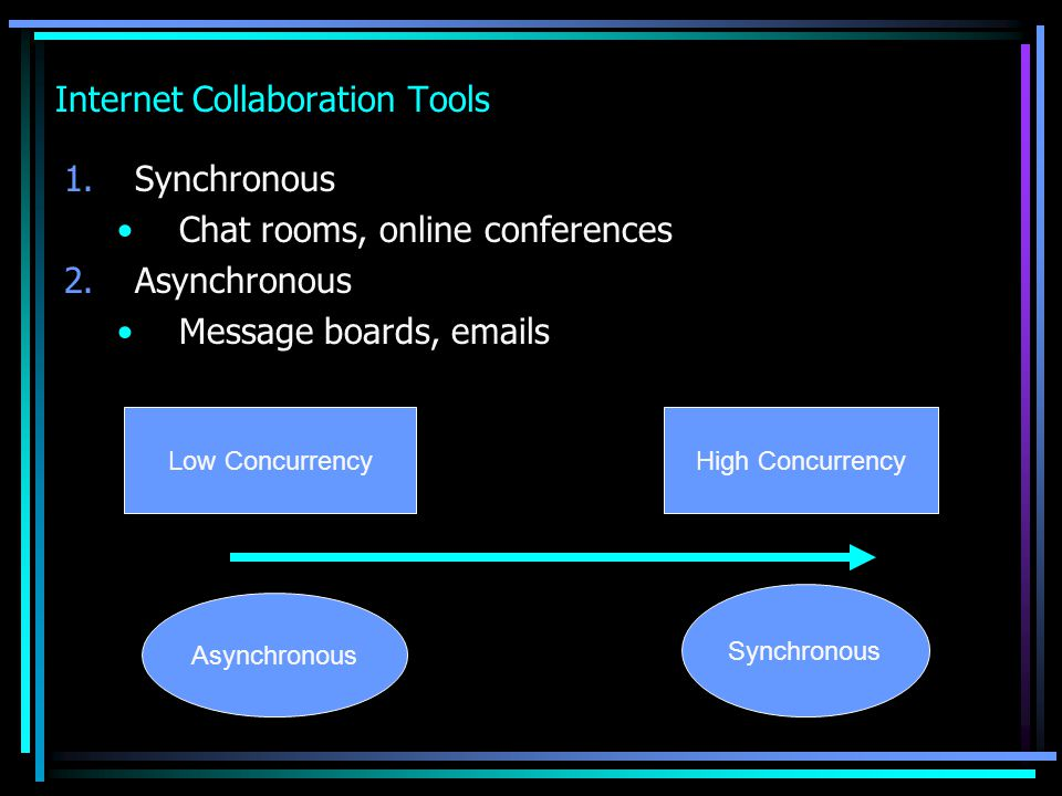 Internet Collaboration Tools 1.Synchronous Chat rooms, online conferences 2.Asynchronous Message boards, emails Low ConcurrencyHigh Concurrency Asynch